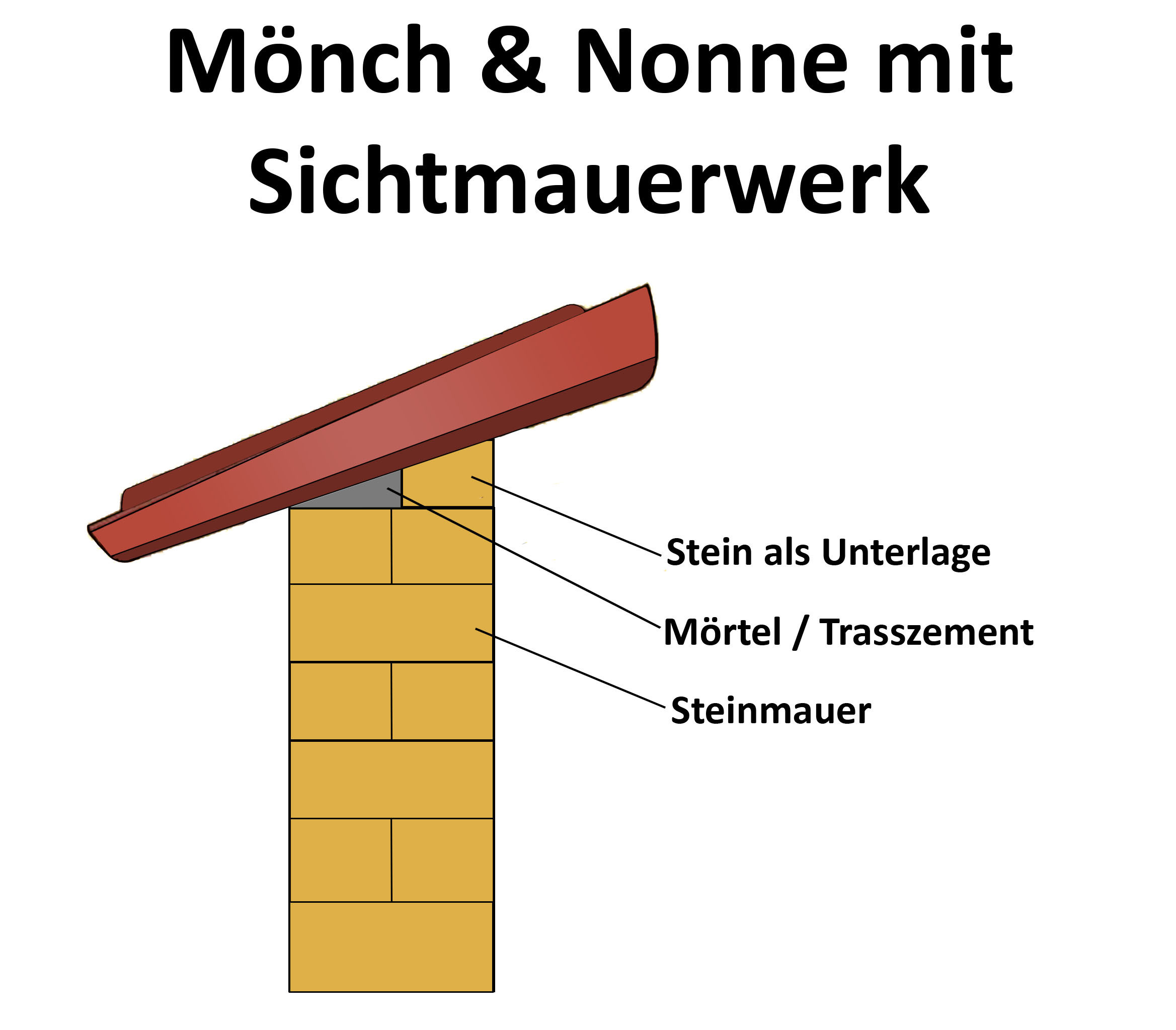Mönch Nonnen Ziegel - Montage bei Sichtmauerwerk